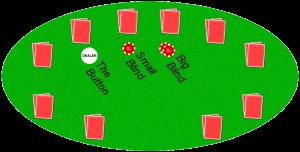 The Blinds in Hold'em Poker