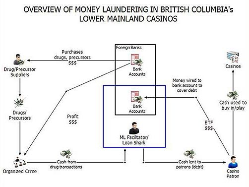 Money laundering overview presented by Peter German