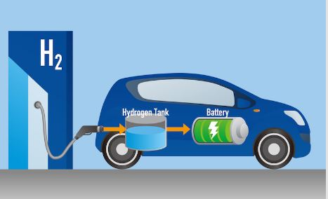 Diagram of how hydrogen car works